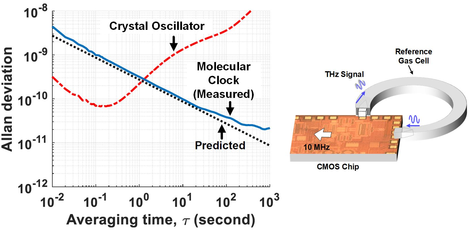 Superurop All Projects Eecs 10 Mhz Variable Frequency Oscillator Signalprocessing Circuit Molecular Clock Ultra Stable Reference On A Cmos Chip
